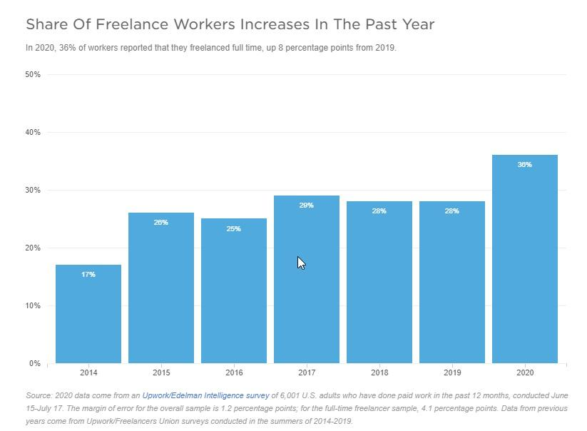 ESTADISTICA FREELACE WORKERS INCREASES
